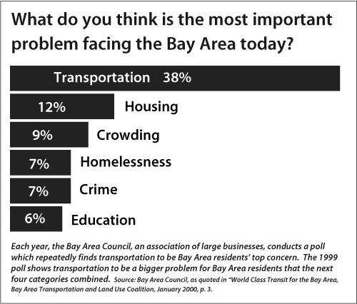 Poll Results: Most Important Problem Facing Bay Area
