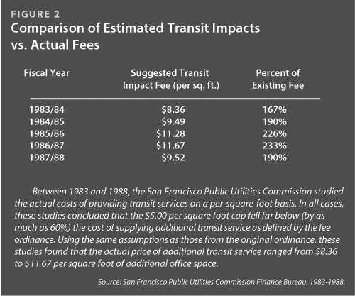 Comparison of Estimated Transit Impacts v. Actual Fees