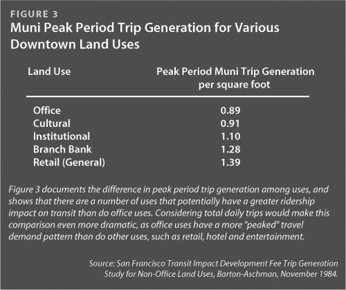 Muni Peak Period Trip Generation for Various Downtown Land Uses