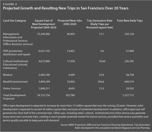 Projected Growth and Resulting New Trips in SF Over 20 Years