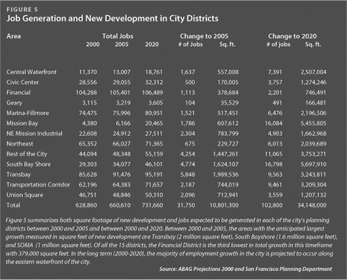Job Generation and New Development in City Districts