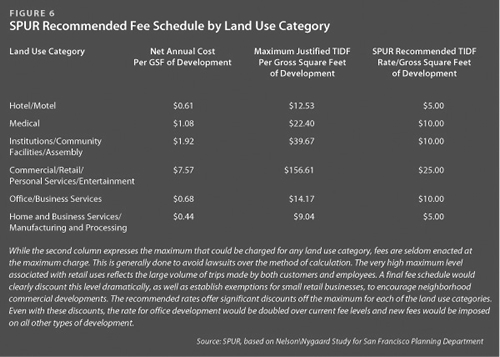 SPUR Recommended Fee Schedule by Land Use Category