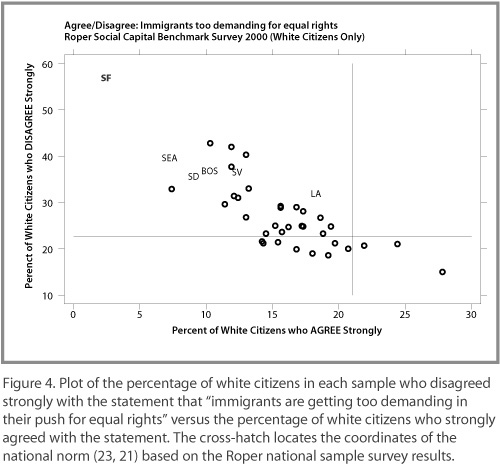 Percentage of White Citizens Who Disagree That Immigrants Are Too Demanding in Equal Rights v. Those Who Agree