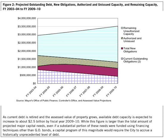 Projected Outstanding Debt, New Obligations, Authorized and Unissued Capacity, and Remaining Capacity, FY 2003-04 to FY 2009-10