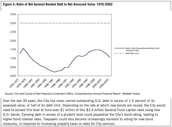Ratio of Net General Bonded Debt to Net Assessed Value 1976-2002
