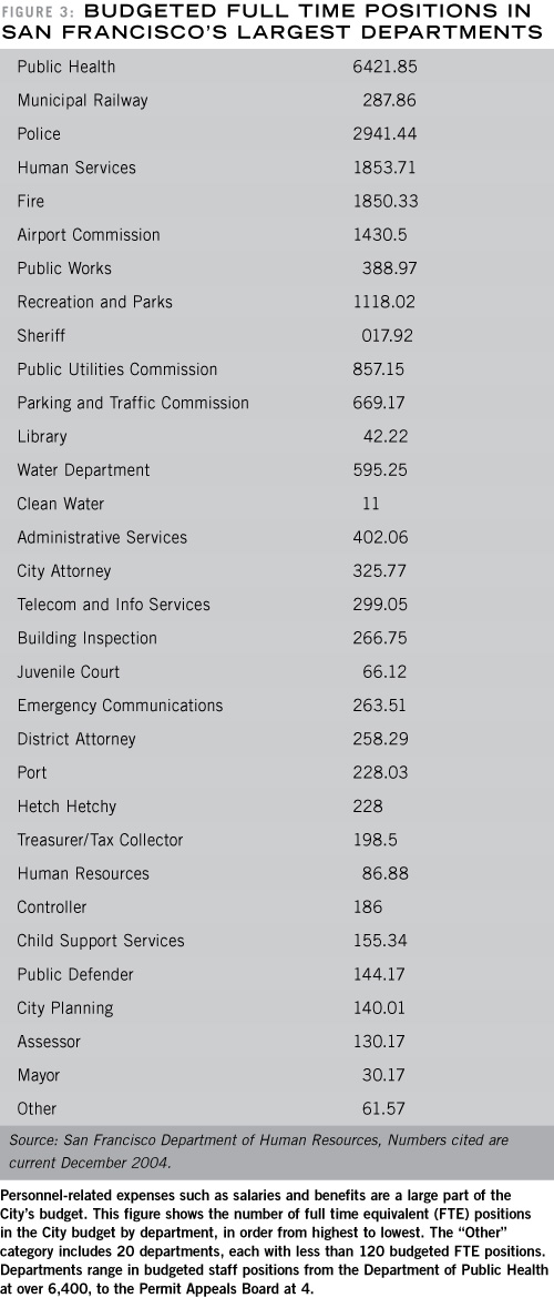 Budgeted Full Time Positions in San Francisco's Largest Departments