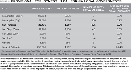 Provisional Employment in California Local Governments