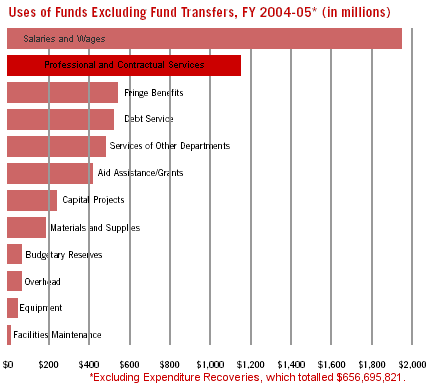 Uses of Funds Excluding Fund Transfers, FY 2004-05* (in millions)