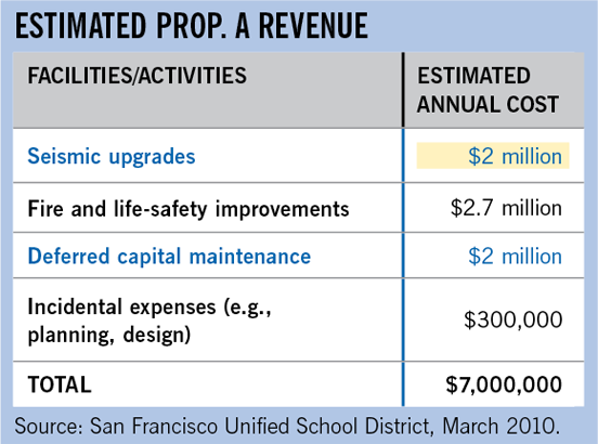Estimated Prop. A Revenue