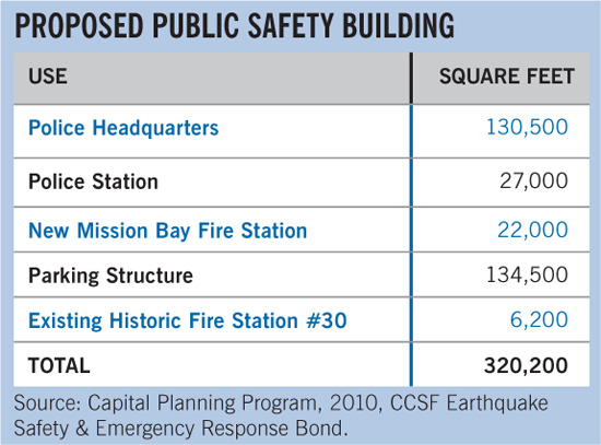 Proposed Public safety building