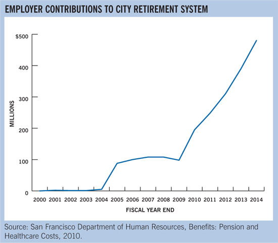 Employer contributions to city retirement system