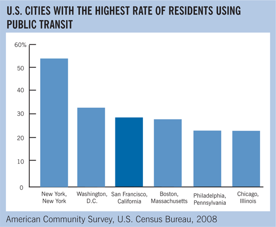 U.S. Cities with the highest rate of residents using public transit
