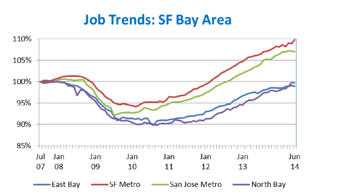 New Data Shows Bay Area and State Economies Are Booming | SPUR