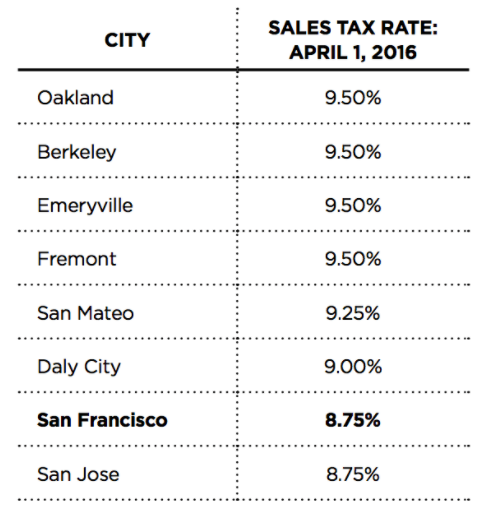 Prop K Sales Tax For Transportation And Homelessness Spur