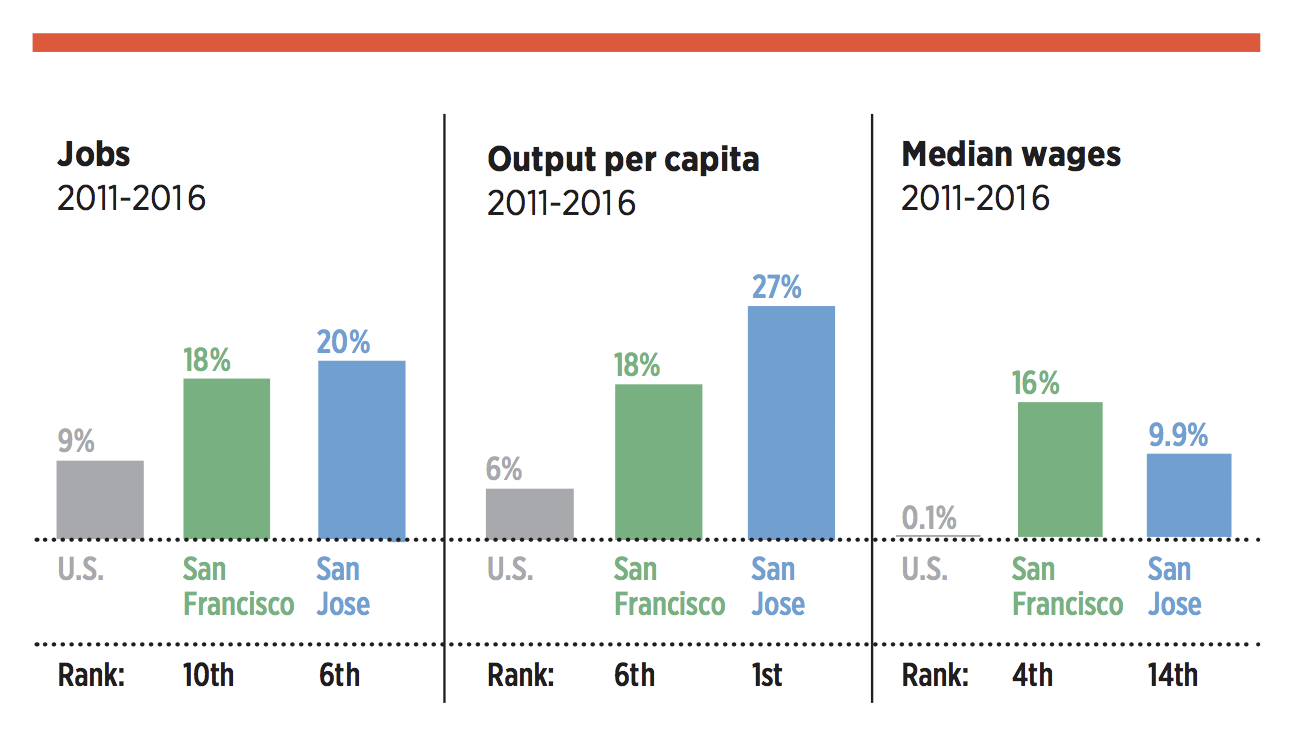 2017 05 17 Bay Area Cities See Increase In Population  >> The Urgency To Achieve An Inclusive Economy In The Bay Area Spur